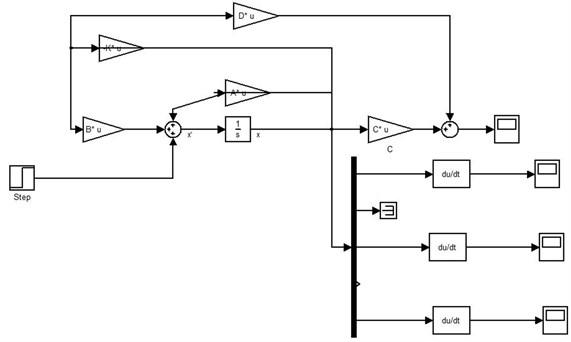 Implementation of LQR controller in Simulink/MATLAB