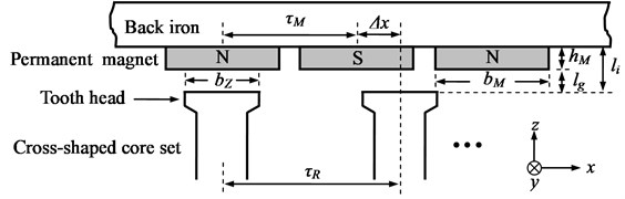 Definition of motor parameters