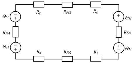 Magnetic equivalent circuit of PMTFLSM:  ΘM: Magneto-motive potential of the permanent magnet, Rg: Magnetic resistance of the air gap,  RFe1: Magnetic resistance of the cross-shaped core, RFe2: Magnetic resistance of the back iron
