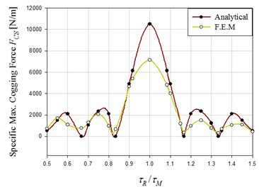 Influence of τR/τM on cogging force
