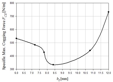 Influence of bZ on cogging force