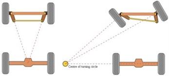 Tilt wheel steering arm change direction