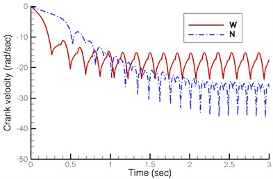 Dynamics of crank shaft