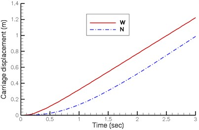 Dynamics of carriage