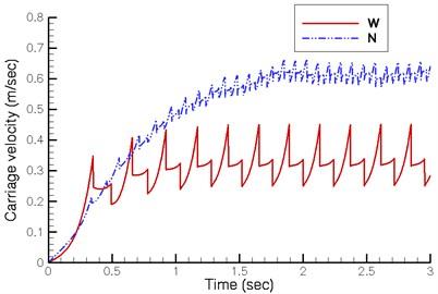 Dynamic response during downhill