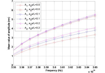 Mean value of amplitude versus frequency for different values of e0a/L