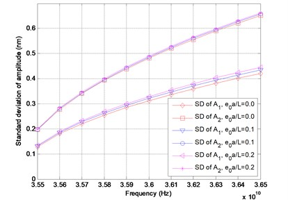Standard deviation of amplitude versus frequency for different values of e0a/L