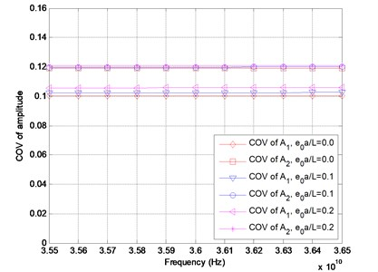 Coefficient of variation of amplitude versus frequency for different values of e0a/L