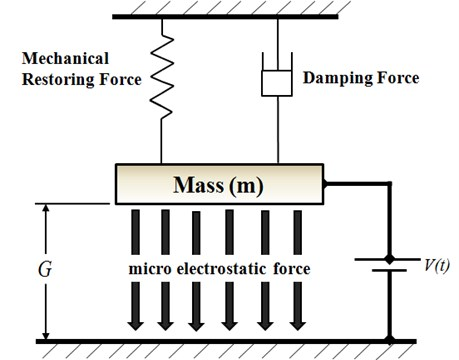 Lumped model of parallel-plate capacitor