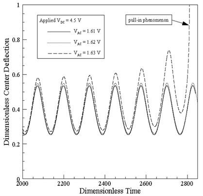 Variation of dimensionless center-point displacement over time for AC voltages of  1.61V, 1.62V and 1.63V, respectively, (note that DC voltage = 4.5V and ω-=1)