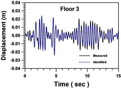 Comparison between identified and measured displacements of floor 3