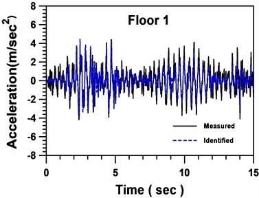 Comparison between identified and measured accelerations of floor 1