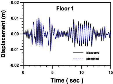 Comparison between identified and measured displacements of floor 1