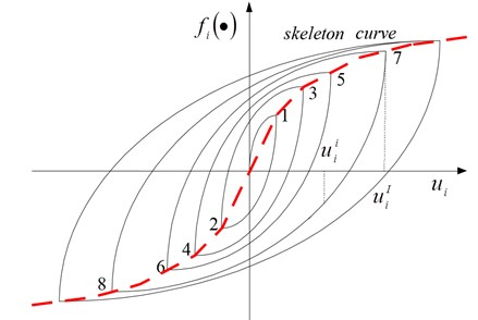 Hysteresis loops based on skeleton loading curve