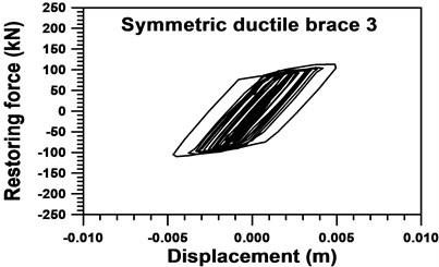 Nonlinear restoring force of the 3rd symmetric ductile braces