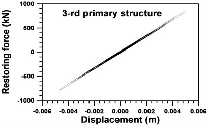 Restoring force and displacement  of the 3rd primary structure