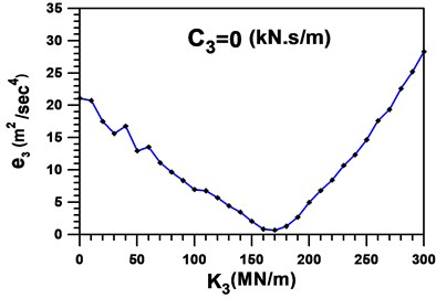 Global measure-of-fit in the first  cycle setting C3=0kNs/m