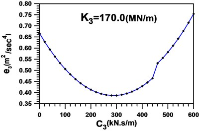 Global measure-of-fit in the first  cycle setting K3=170MN/m