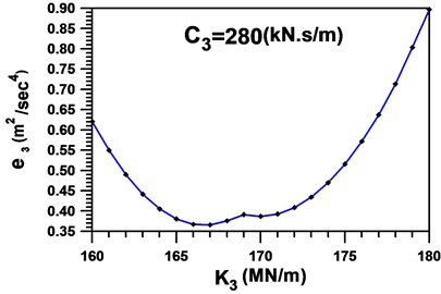 Global measure-of-fit in the second cycle setting C3=280kNs/m