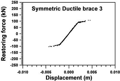 Identified skeleton curve of the 3rd  symmetric ductile braces