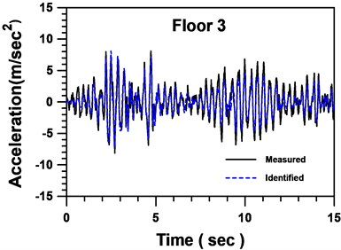 Comparison between identified and  measured accelerations of floor 3