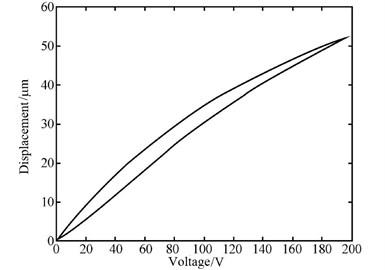 The displacement-voltage curves of piezoelectric ceramics