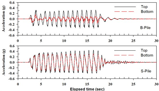 Time histories of pile head acceleration for seismic event of P-D-3_E3
