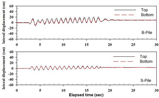 Time histories of pile head displacement for seismic event of P-D-3_E3