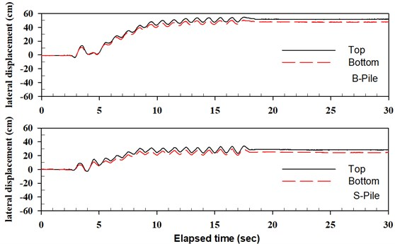 Time histories of pile head displacement for seismic event of P-W-4_E3