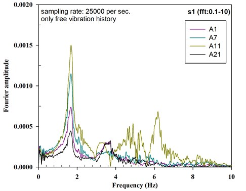 Fourier amplitude of the acceleration histories for P-D-3_E3