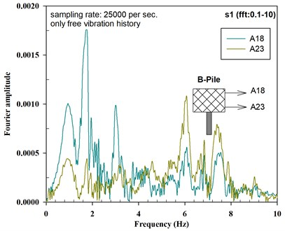 Fourier amplitude of acceleration histories for P-D-3_E3 a) S-Pile and b) B-Pile