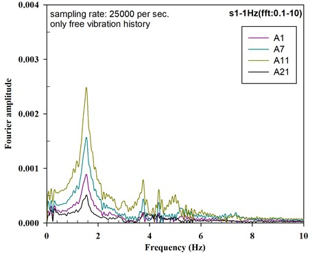 Fourier amplitude of the acceleration histories for P-W-4_E3