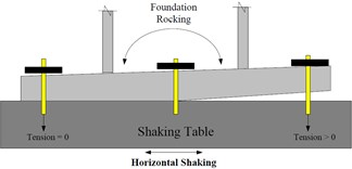 The rocking due to uneven foundation in  a) static state condition and b) horizontal shaking condition