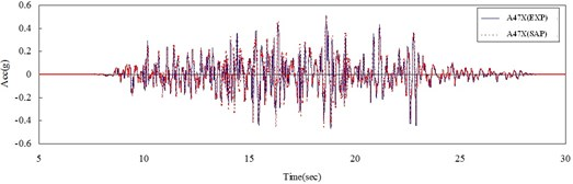 Time histories of acceleration of experiment and  numerical results at point located on the top of slab in a) x-direction and b) y-direction