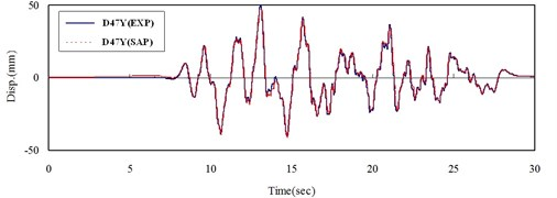 Time histories of displacement of experiment and  numerical results at point located on the top of slab in a) x-direction and b) y-direction