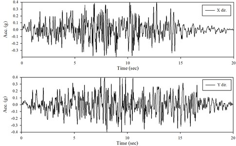 Acceleration time histories in x- and y-direction