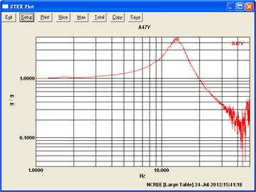 The first mode frequencies measured from the experiemental data by using transfer function in  a) x-direction and b) y-direction