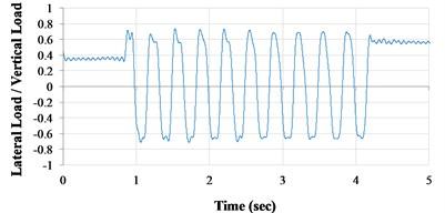 Lateral load/vertical load ratio versus time curves (VCC+AOS, actual condition)  a) 1Hz; (b) 3Hz; c) 5Hz