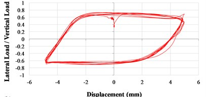 Lateral load/vertical load ratio versus displacement curves (VCC+AOS, actual condition)  a) 1Hz; b) 3Hz; c) 5Hz