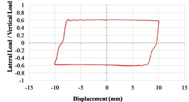 Lateral load/vertical load ratio versus a) time curves and b) displacement curves (VCC, 0.05Hz)
