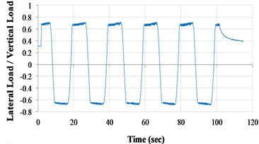 Lateral load/vertical load ratio versus time curves (VCC+AOS, 0.05Hz)  a) scale-down condition; b) actual condition