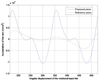 The comparisons between the reference and proposed optimized press in displacement,  velocity and acceleration of the ram