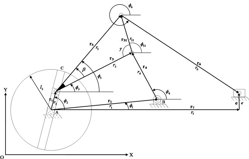 The coordinate systems of the new mechanical presses