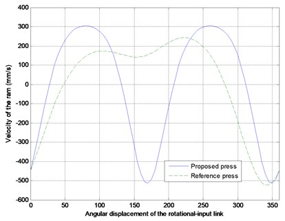 The comparisons between the reference and proposed non-optimized press in displacement,  velocity and acceleration of the ram