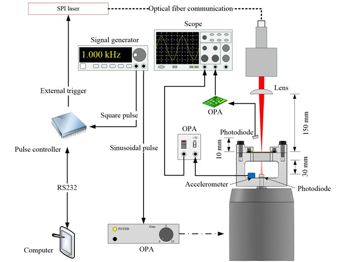 Installation of photodiode and accelerometer to verify synchronization  between vibration of workpiece and emission of laser beam