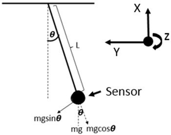 A simple pendulum and the axis information of sensor