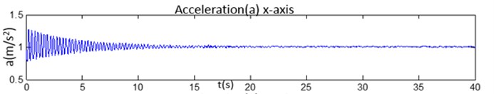 The comparison of 3-axis accelerations data and its magnitudes: a) the acceleration of x-axis,  b) the acceleration of y-axis, c) the acceleration of z-axis, d) the magnitude of 3-axis acceleration