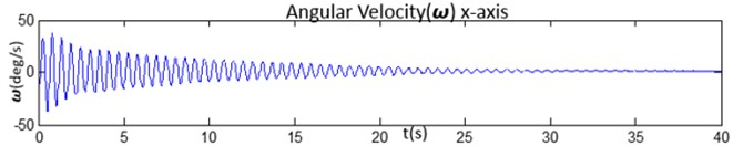 The comparison of 3-axis of angular velocities and the magnitude by:  a) the angular velocity of x-axis, b) the angular velocity of y-axis, c) the angular velocity of z-axis and  d) is magnitude from 3-axis angular velocity