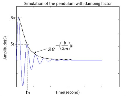 The simulation oscillation of the pendulum under the damping fact.  S0 is the first amplitude at the initial position, S1 is 2nd amplitude at tn