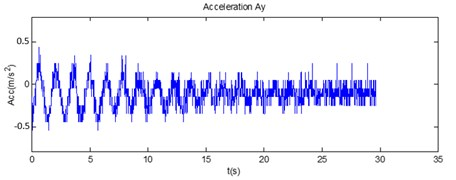 The comparison of a) the measurement data from the accelerometer and b) the simulation data